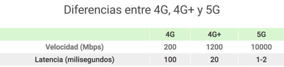 Diferencia entre el 4G y el 5G